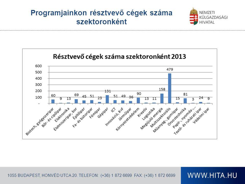 Programjainkon résztvevő cégek száma szektoronként