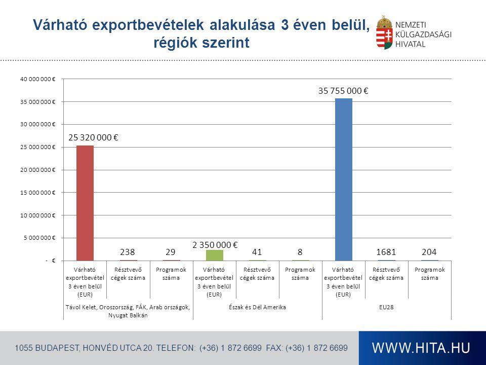1055 BUDAPEST, HONVÉD UTCA 20. TELEFON: (+36) 1 872 6699 FAX: (+36) 1 872 6699 Várható exportbevételek alakulása 3 éven belül, régiók szerint