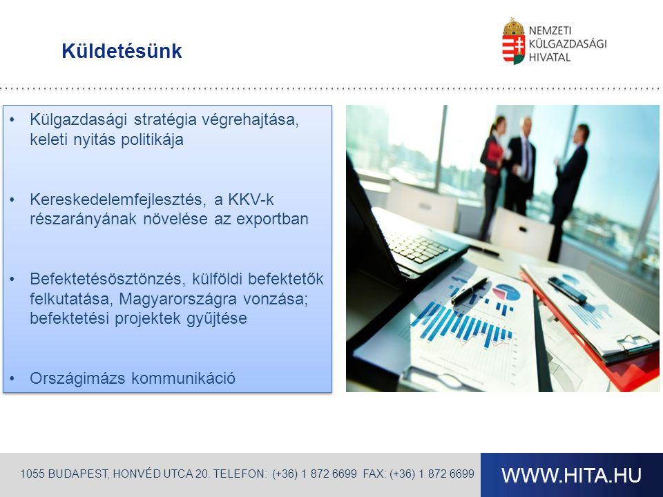 WWW.HITA.HU Küldetésünk •Külgazdasági stratégia végrehajtása, keleti nyitás politikája •Kereskedelemfejlesztés, a KKV-k részarányának növelése az exportban •Befektetésösztönzés, külföldi befektetők felkutatása, Magyarországra vonzása; befektetési projektek gyűjtése •Országimázs kommunikáció •Külgazdasági stratégia végrehajtása, keleti nyitás politikája •Kereskedelemfejlesztés, a KKV-k részarányának növelése az exportban •Befektetésösztönzés, külföldi befektetők felkutatása, Magyarországra vonzása; befektetési projektek gyűjtése •Országimázs kommunikáció 1055 BUDAPEST, HONVÉD UTCA 20.
