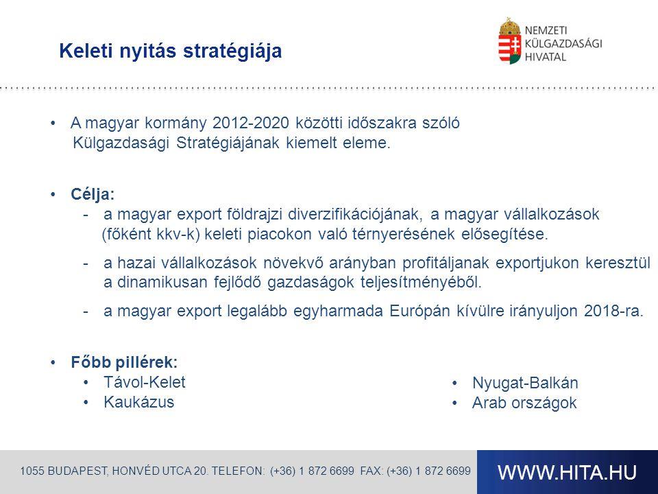 WWW.HITA.HU Keleti nyitás stratégiája 1055 BUDAPEST, HONVÉD UTCA 20. TELEFON: (+36) 1 872 6699 FAX: (+36) 1 872 6699 •A magyar kormány 2012-2020 közöt