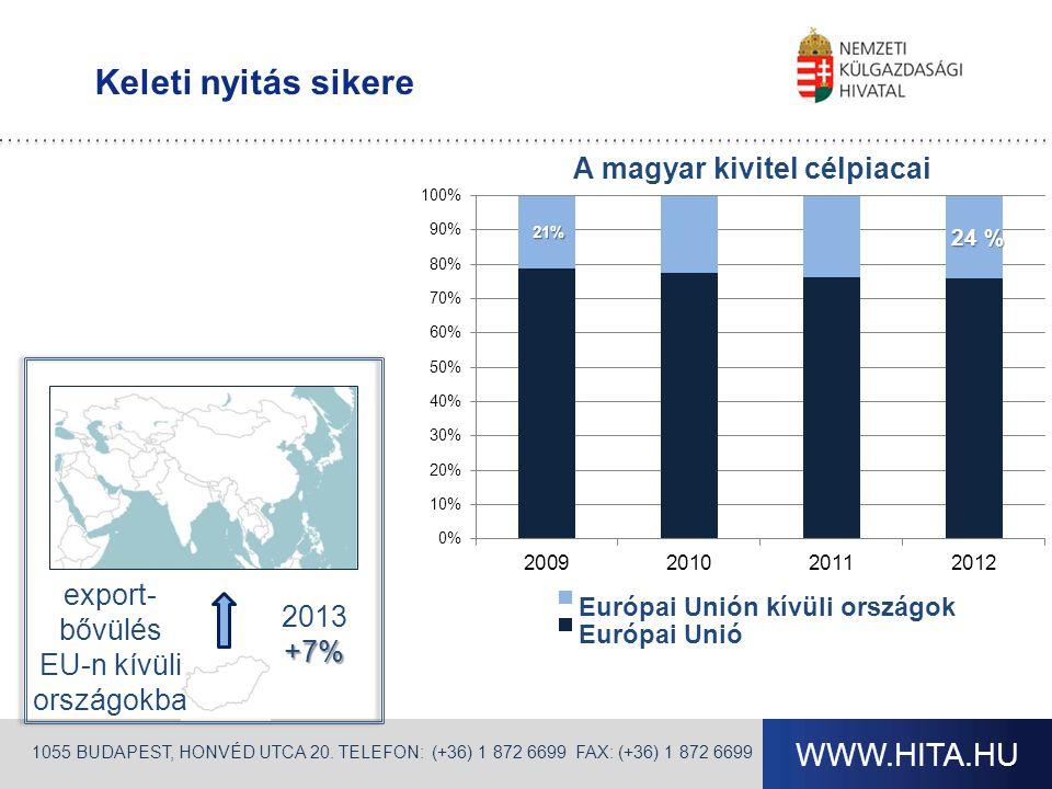 WWW.HITA.HU Keleti nyitás sikere 1055 BUDAPEST, HONVÉD UTCA 20. TELEFON: (+36) 1 872 6699 FAX: (+36) 1 872 6699 2013+7% export- bővülés EU-n kívüli or