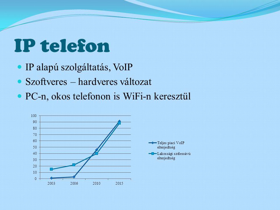 IP telefon  IP alapú szolgáltatás, VoIP  Szoftveres – hardveres változat  PC-n, okos telefonon is WiFi-n keresztül