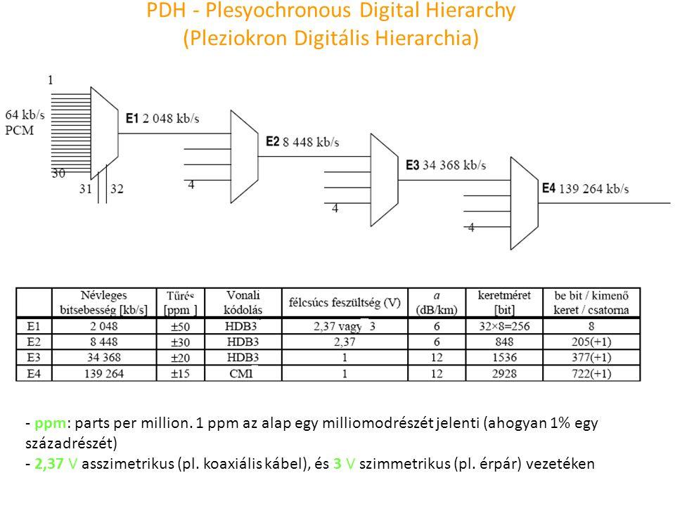 PDH - Plesyochronous Digital Hierarchy (Pleziokron Digitális Hierarchia) - ppm: parts per million. 1 ppm az alap egy milliomodrészét jelenti (ahogyan