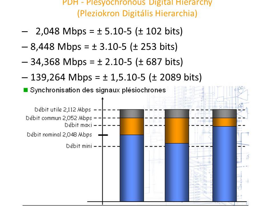PDH - Plesyochronous Digital Hierarchy (Pleziokron Digitális Hierarchia) – 2,048 Mbps = ± 5.10-5 (± 102 bits) – 8,448 Mbps = ± 3.10-5 (± 253 bits) – 3