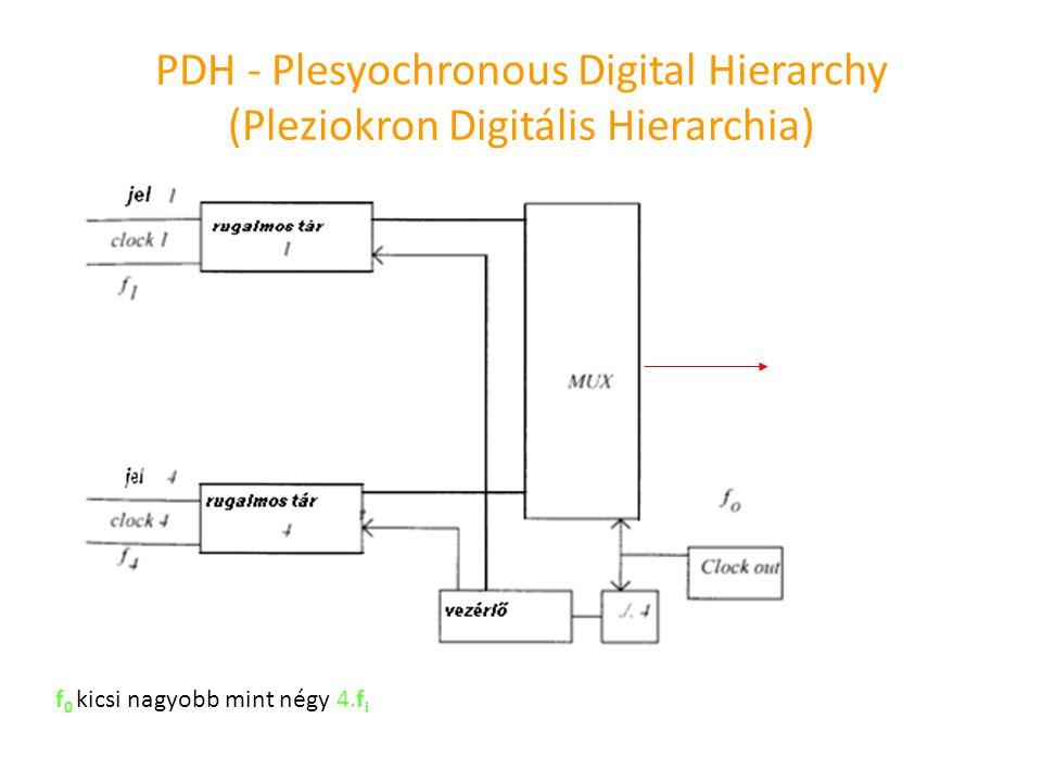 PDH - Plesyochronous Digital Hierarchy (Pleziokron Digitális Hierarchia) f 0 kicsi nagyobb mint négy 4.f i