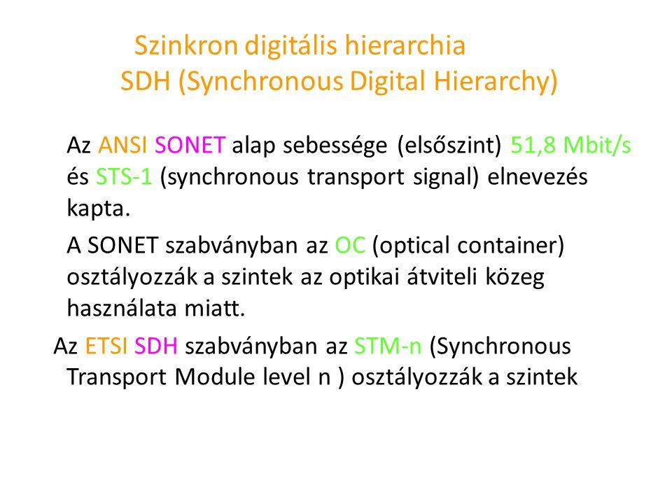 Szinkron digitális hierarchia SDH (Synchronous Digital Hierarchy) Az ANSI SONET alap sebessége (elsőszint) 51,8 Mbit/s és STS-1 (synchronous transport