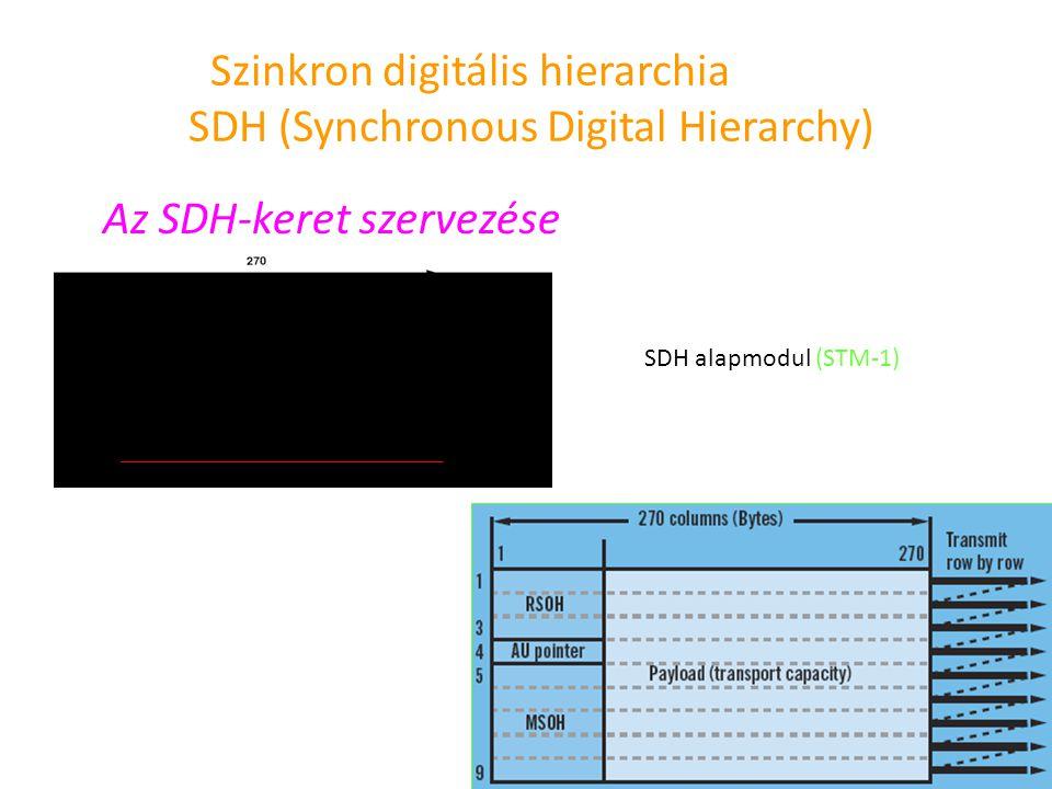 Szinkron digitális hierarchia SDH (Synchronous Digital Hierarchy) Az SDH-keret szervezése SDH alapmodul (STM-1)