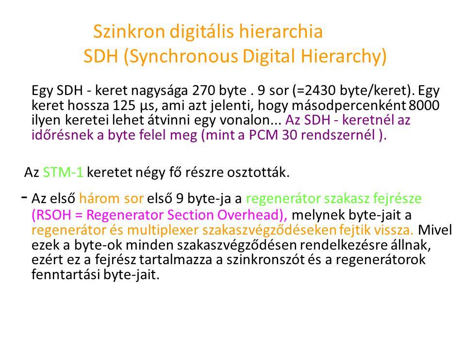 Szinkron digitális hierarchia SDH (Synchronous Digital Hierarchy) Egy SDH - keret nagysága 270 byte. 9 sor (=2430 byte/keret). Egy keret hossza 125 µs