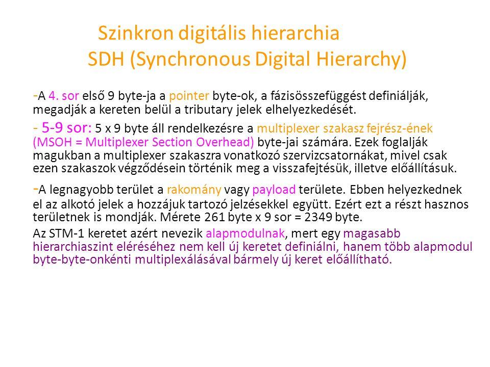 Szinkron digitális hierarchia SDH (Synchronous Digital Hierarchy) - A 4. sor első 9 byte-ja a pointer byte-ok, a fázisösszefüggést definiálják, megadj