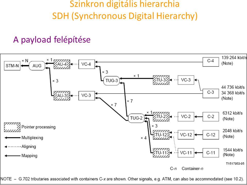 Szinkron digitális hierarchia SDH (Synchronous Digital Hierarchy) A payload felépítése