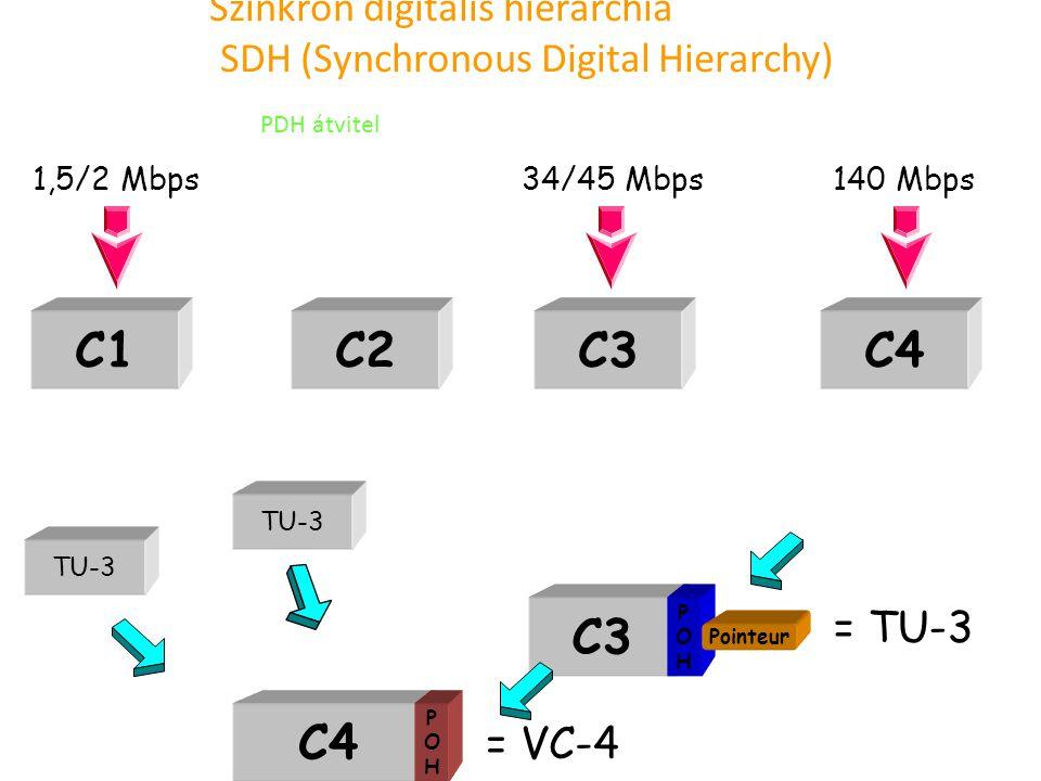 Szinkron digitális hierarchia SDH (Synchronous Digital Hierarchy) C1C2C3C4 1,5/2 Mbps34/45 Mbps140 Mbps C3 POHPOH Pointeur = TU-3 C4 POHPOH = VC-4 TU-
