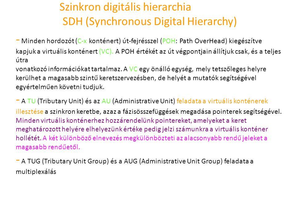 Szinkron digitális hierarchia SDH (Synchronous Digital Hierarchy) - Minden hordozót (C-x konténert) út-fejrésszel (POH: Path OverHead) kiegészítve kap
