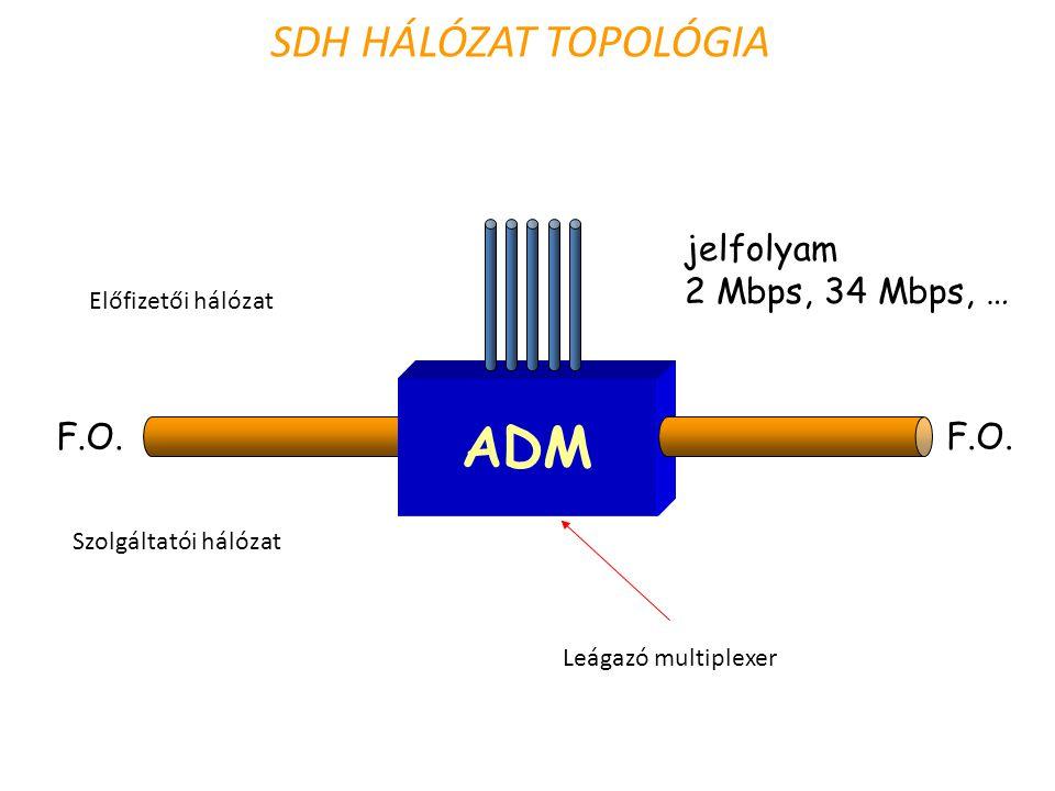 SDH HÁLÓZAT TOPOLÓGIA ADM F.O. jelfolyam 2 Mbps, 34 Mbps, … Előfizetői hálózat Szolgáltatói hálózat Leágazó multiplexer