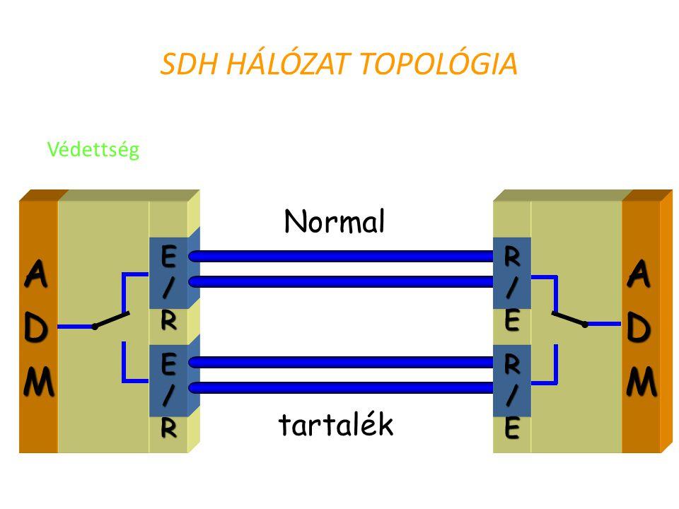SDH HÁLÓZAT TOPOLÓGIA ADM E/R E/R R/E R/E ADM Normal tartalék Védettség