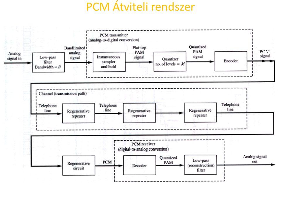 Multiplexelés (TDM) Nagyszámú telefonösszeköttetés 8 bites PCM szavait lehet egymás utáni ismétlődő ciklusokban továbbítani egyetlen vezetéken.