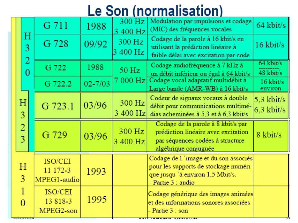 The European E1 system, coding of segment 4 (positive). Lineáris kódolás a szegmensen belül Példa: