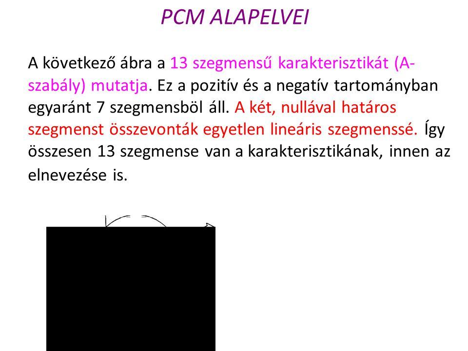 PCM ALAPELVEI A következő ábra a 13 szegmensű karakterisztikát (A- szabály) mutatja. Ez a pozitív és a negatív tartományban egyaránt 7 szegmensböl áll