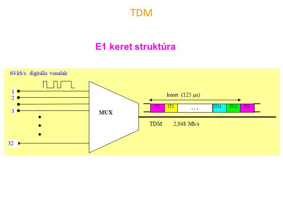 TDM E1 keret struktúra