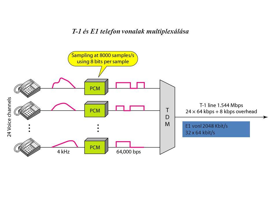 T-1 és E1 telefon vonalak multiplexálása E1 vonl 2048 Kbit/s 32 x 64 kbit/s