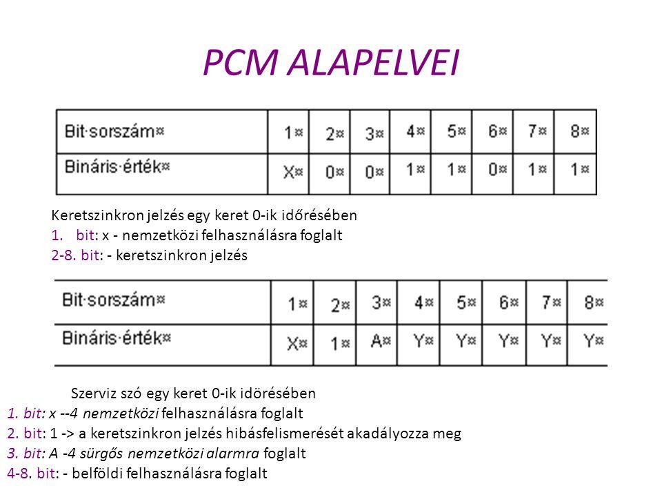 PCM ALAPELVEI Keretszinkron jelzés egy keret 0-ik időrésében 1.bit: x - nemzetközi felhasználásra foglalt 2-8. bit: - keretszinkron jelzés Szerviz szó