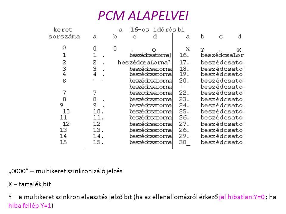 """PCM ALAPELVEI """"0000"""" – multikeret szinkronizáló jelzés X – tartalék bit Y – a multikeret szinkron elvesztés jelző bit (ha az ellenállomásról érkező je"""