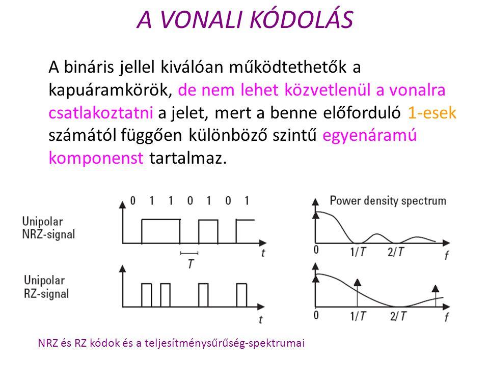 A VONALI KÓDOLÁS A bináris jellel kiválóan működtethetők a kapuáramkörök, de nem lehet közvetlenül a vonalra csatlakoztatni a jelet, mert a benne előf