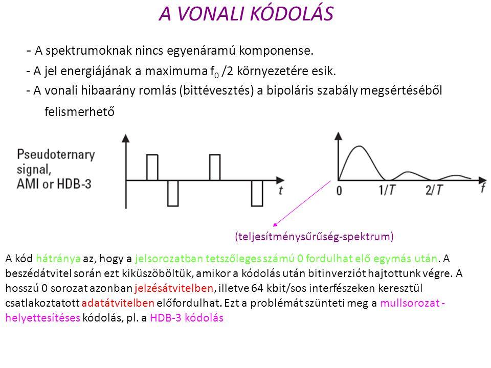 A VONALI KÓDOLÁS - A spektrumoknak nincs egyenáramú komponense. - A jel energiájának a maximuma f 0 /2 környezetére esik. - A vonali hibaarány romlás