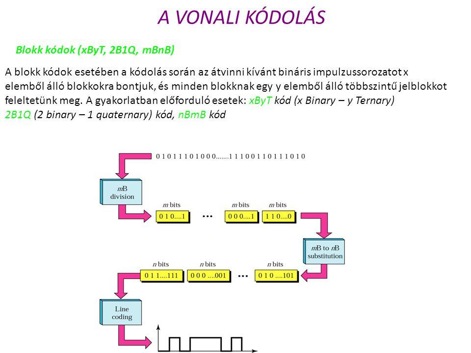 A VONALI KÓDOLÁS A blokk kódok esetében a kódolás során az átvinni kívánt bináris impulzussorozatot x elemből álló blokkokra bontjuk, és minden blokkn
