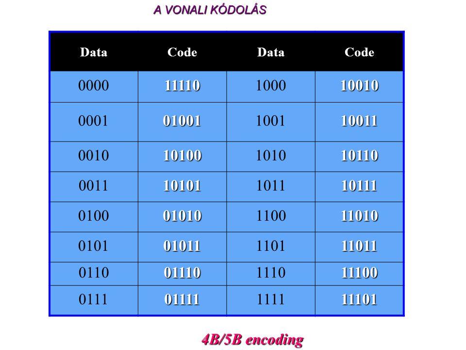 4B/5B encoding 4B/5B encoding DataCodeDataCode 000011110100010010 000101001100110011 001010100101010110 001110101101110111 010001010110011010 01010101