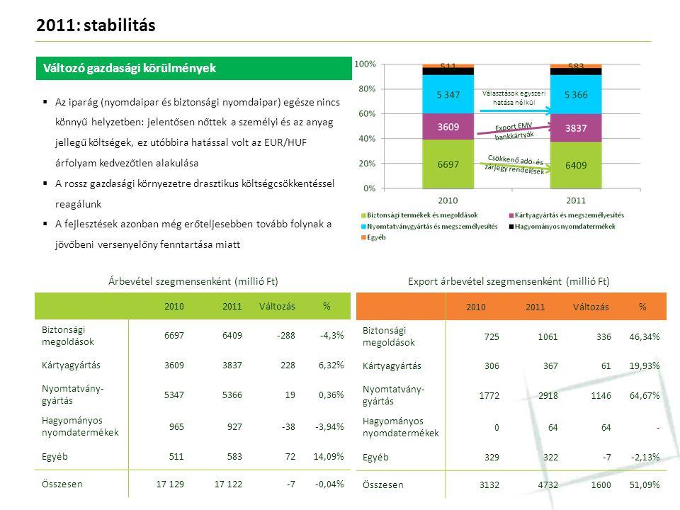 2011: stabilitás Árbevétel szegmensenként (millió Ft)Export árbevétel szegmensenként (millió Ft) 20102011Változás% Biztonsági megoldások 66976409-288-