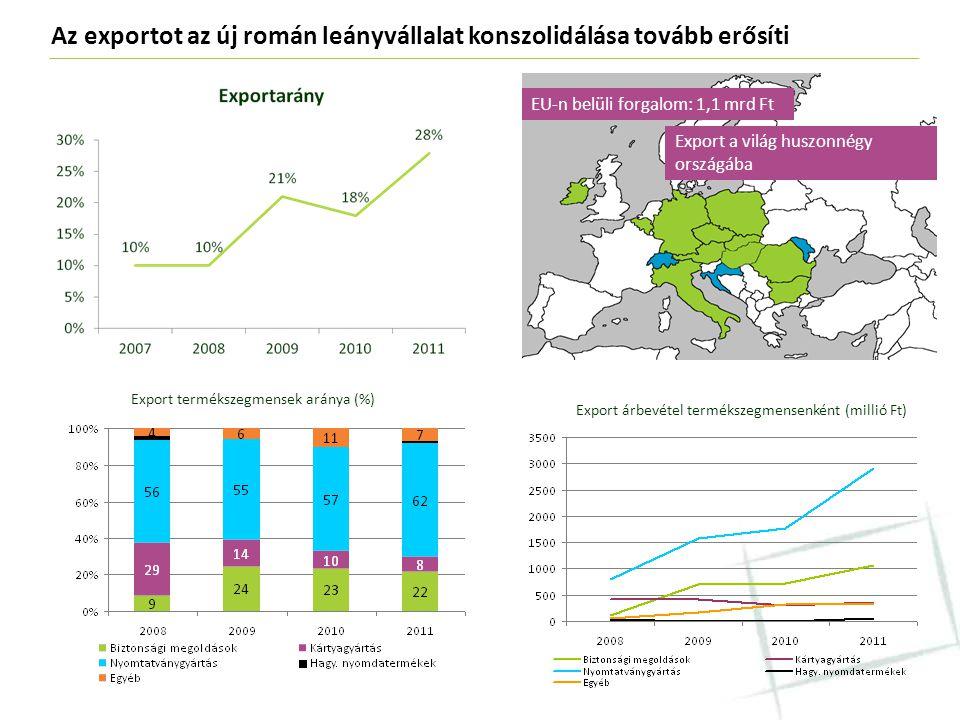 Az exportot az új román leányvállalat konszolidálása tovább erősíti Export termékszegmensek aránya (%) Export árbevétel termékszegmensenként (millió F