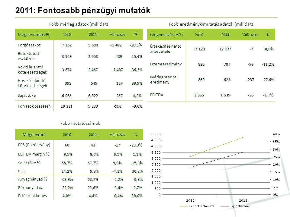 2011: Fontosabb pénzügyi mutatók Megnevezés (eFt)20102011Változás% Forgóeszköz 7 162 5 680 -1 482 -1 482-20,0% Befektetett eszközök 3 169 3 658 489 48