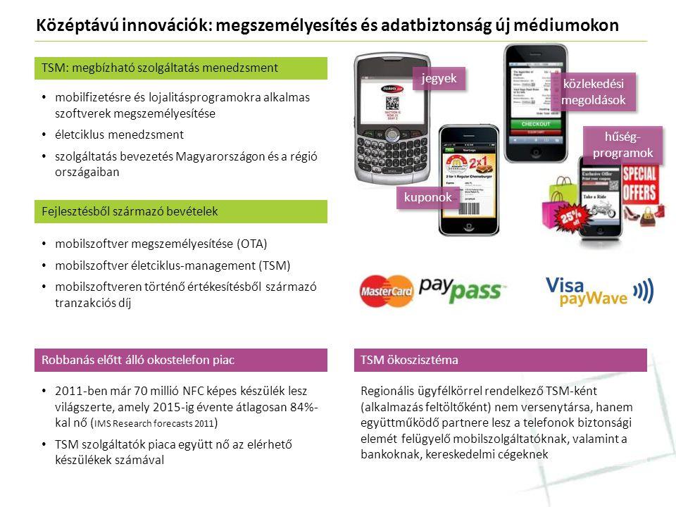 Középtávú innovációk: megszemélyesítés és adatbiztonság új médiumokon • mobilfizetésre és lojalitásprogramokra alkalmas szoftverek megszemélyesítése •