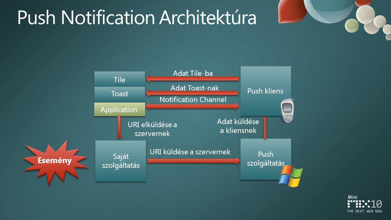 Tile Toast Application Push kliens Push szolgáltatás Saját szolgáltatás Adat Tile-ba Adat Toast-nak Notification Channel URI elküldése a szervernek Adat küldése a kliensnek URI küldése a szervernek Esemény