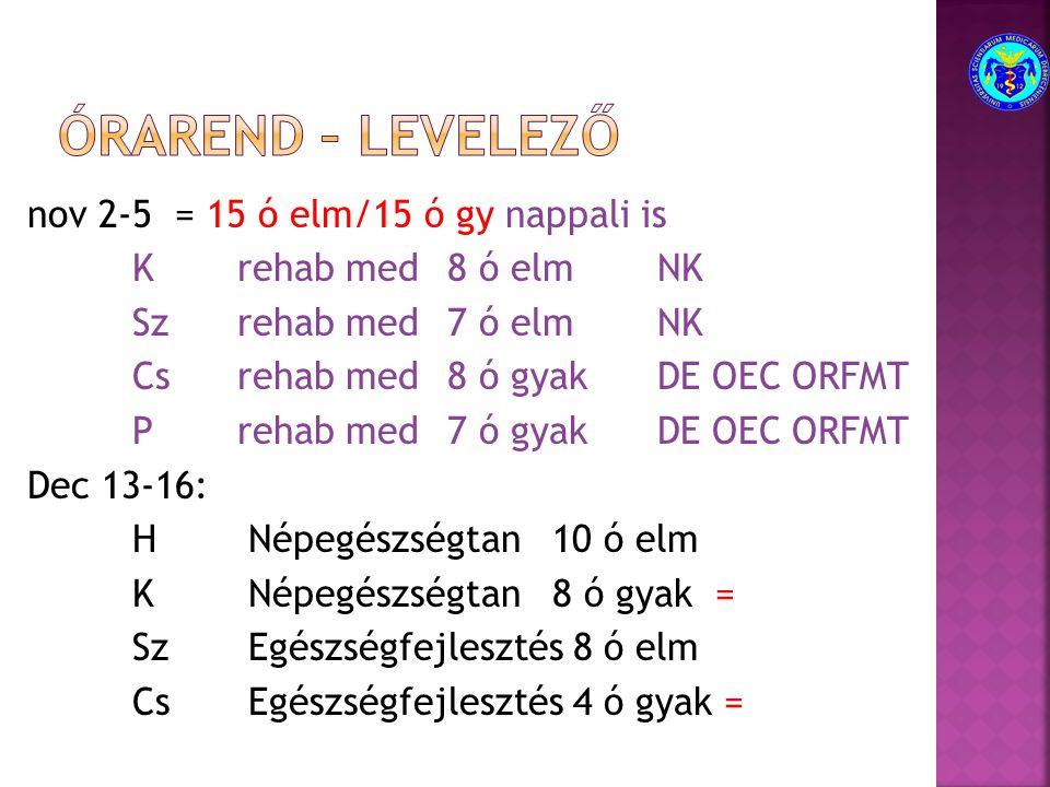 nov 2-5 = 15 ó elm/15 ó gy nappali is Krehab med8 ó elmNK Szrehab med7 ó elmNK Csrehab med8 ó gyakDE OEC ORFMT Prehab med7 ó gyakDE OEC ORFMT Dec 13-16: H Népegészségtan 10 ó elm K Népegészségtan 8 ó gyak = Sz Egészségfejlesztés 8 ó elm Cs Egészségfejlesztés 4 ó gyak =