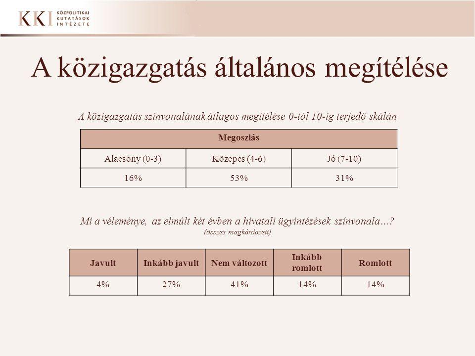 A közigazgatás általános megítélése A közigazgatás színvonalának átlagos megítélése 0-tól 10-ig terjedő skálán Megoszlás Alacsony (0-3)Közepes (4-6)Jó