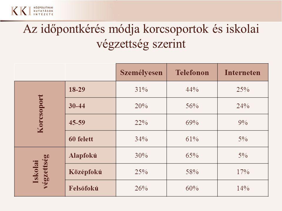 Az időpontkérés módja korcsoportok és iskolai végzettség szerint SzemélyesenTelefononInterneten Korcsoport 18-2931%44%25% 30-4420%56%24% 45-5922%69%9%