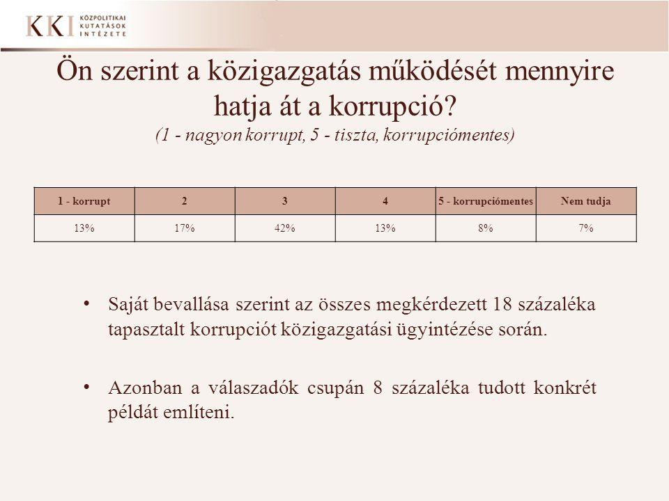 Ön szerint a közigazgatás működését mennyire hatja át a korrupció? (1 - nagyon korrupt, 5 - tiszta, korrupciómentes) • Saját bevallása szerint az össz