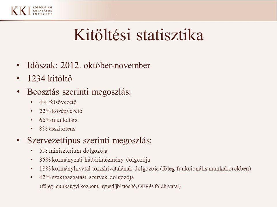 Kitöltési statisztika • Időszak: 2012. október-november • 1234 kitöltő • Beosztás szerinti megoszlás: • 4% felsővezető • 22% középvezető • 66% munkatá