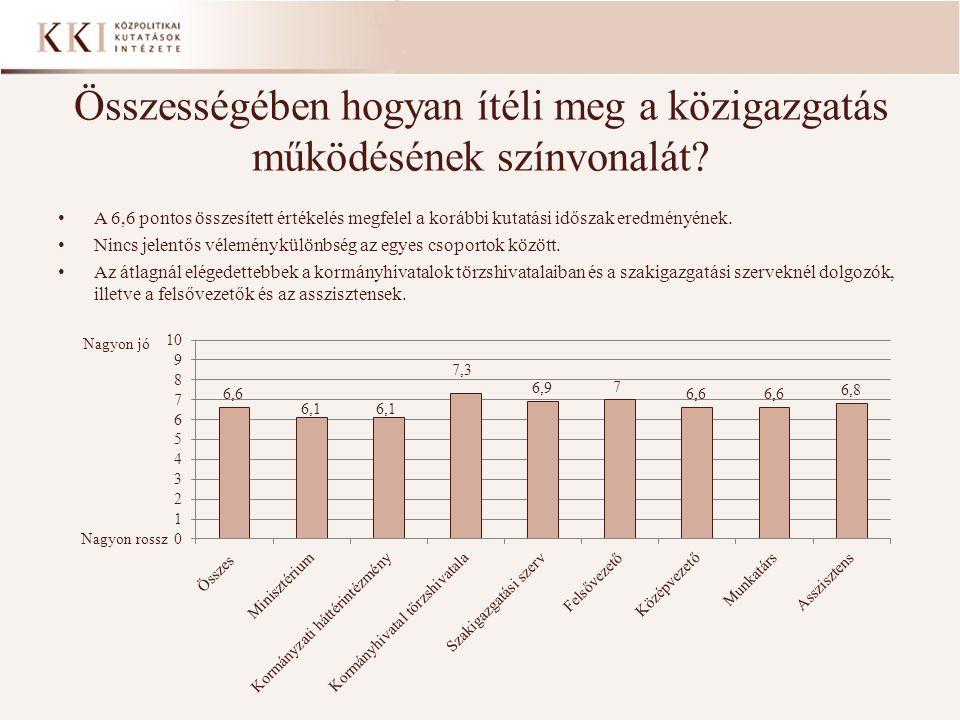 Összességében hogyan ítéli meg a közigazgatás működésének színvonalát? • A 6,6 pontos összesített értékelés megfelel a korábbi kutatási időszak eredmé