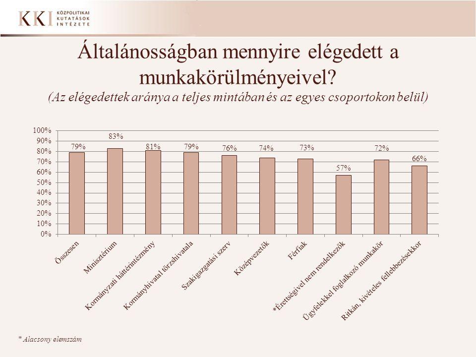 Általánosságban mennyire elégedett a munkakörülményeivel? (Az elégedettek aránya a teljes mintában és az egyes csoportokon belül) * Alacsony elemszám