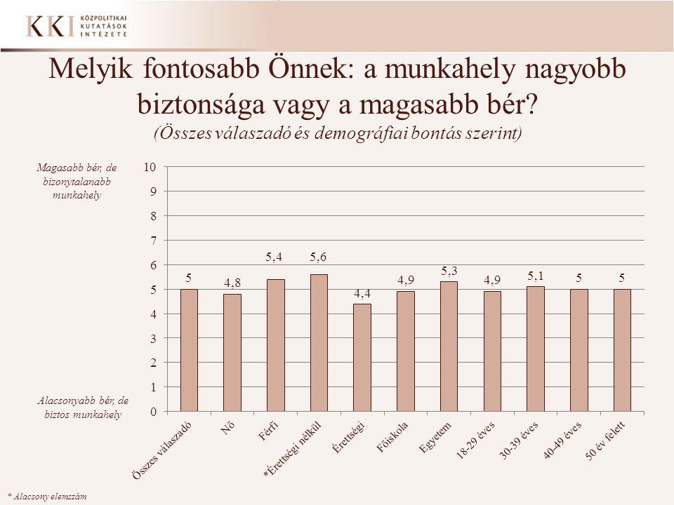 Melyik fontosabb Önnek: a munkahely nagyobb biztonsága vagy a magasabb bér? (Összes válaszadó és demográfiai bontás szerint) * Alacsony elemszám Magas