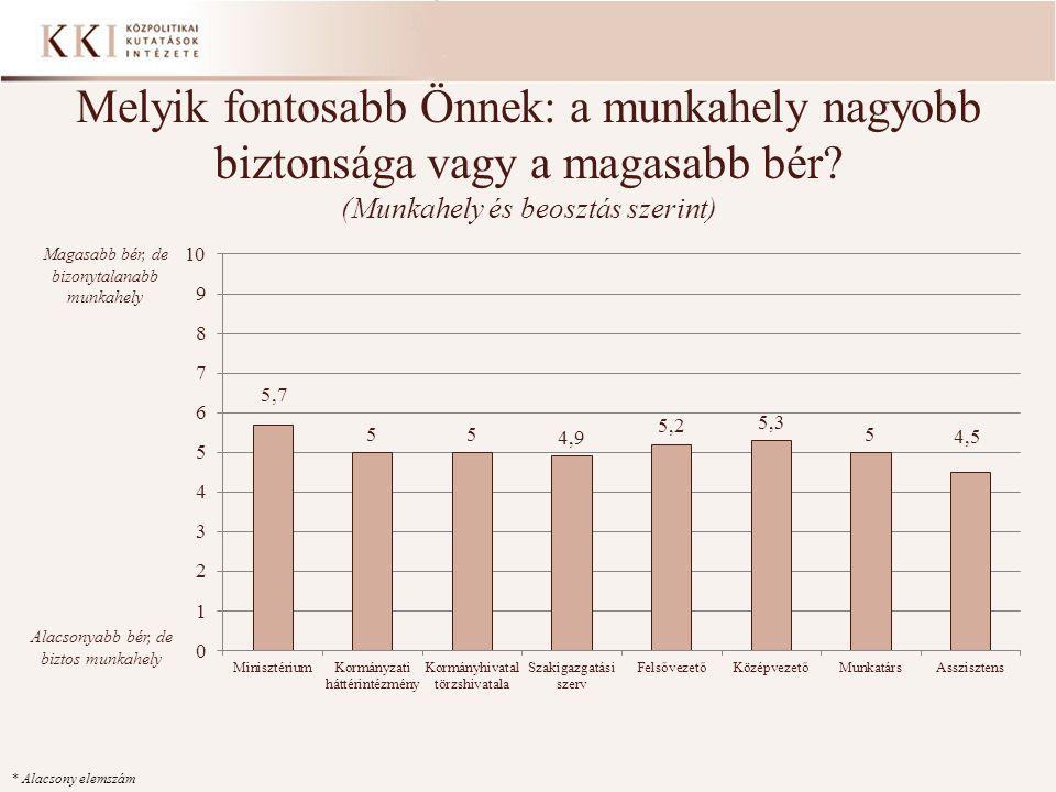 Melyik fontosabb Önnek: a munkahely nagyobb biztonsága vagy a magasabb bér? (Munkahely és beosztás szerint) * Alacsony elemszám Magasabb bér, de bizon