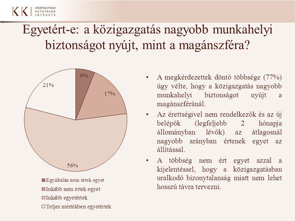 Egyetért-e: a közigazgatás nagyobb munkahelyi biztonságot nyújt, mint a magánszféra? • A megkérdezettek döntő többsége (77%) úgy vélte, hogy a közigaz