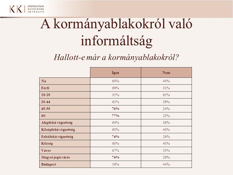 A kormányablakokról való informáltság Hallott-e már a kormányablakokról? IgenNem Nő 60%40% Férfi69%31% 18-2935%65% 30-4461%39% 45-5976%24% 60-77%23% A
