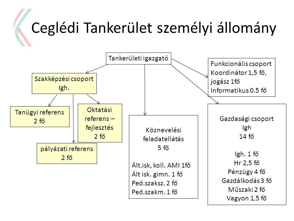 Ceglédi Tankerület személyi állomány Köznevelési feladatellátás 5 fő Ált.isk, koll. AMI 1fő Ált isk. gimn. 1 fő Ped.szaksz. 2 fő Ped.szakm. 1 fő Gazda