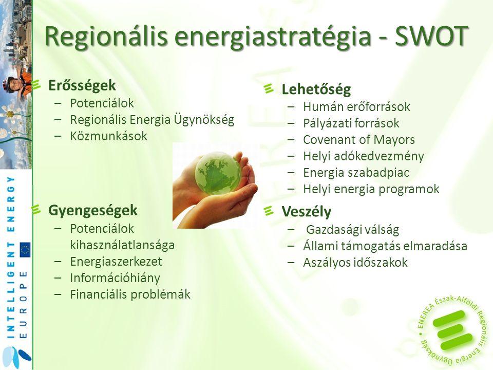 Regionális energiastratégia - SWOT Erősségek –Potenciálok –Regionális Energia Ügynökség –Közmunkások Gyengeségek –Potenciálok kihasználatlansága –Ener