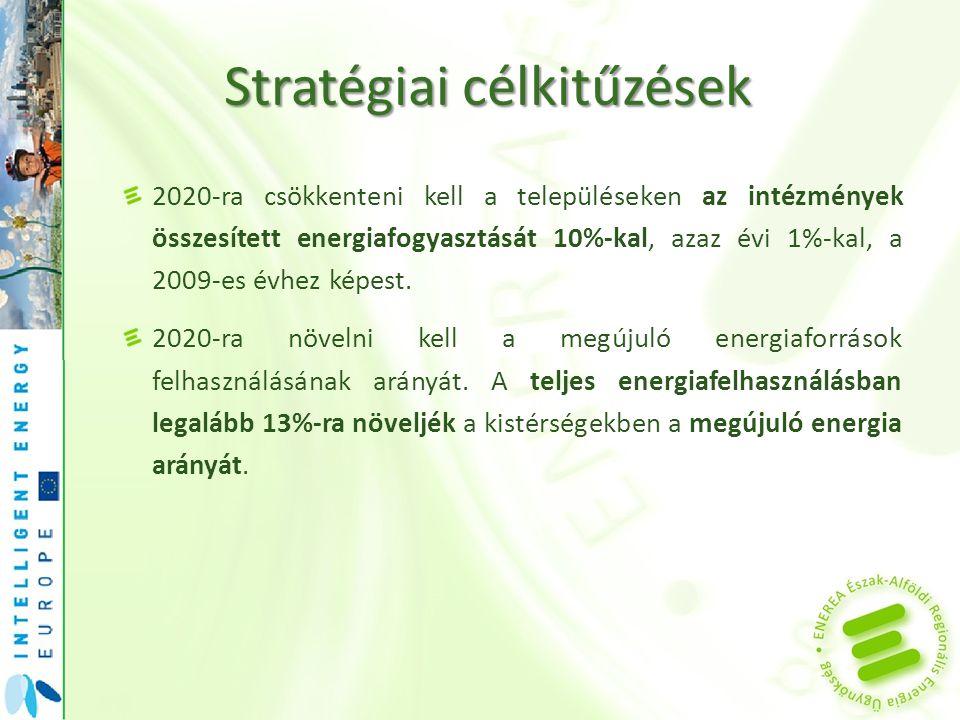 Stratégiaicélkitűzések Stratégiai célkitűzések 2020-ra csökkenteni kell a településeken az intézmények összesített energiafogyasztását 10%-kal, azaz é