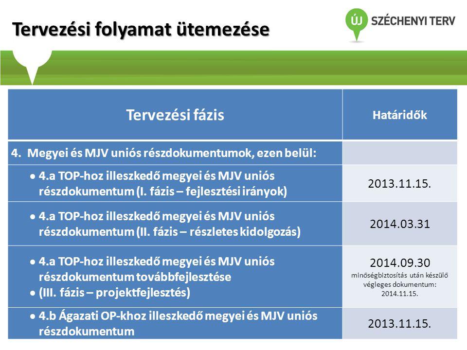 Tervezési fázis Határidők 4. Megyei és MJV uniós részdokumentumok, ezen belül:  4.a TOP-hoz illeszkedő megyei és MJV uniós részdokumentum (I. fázis –