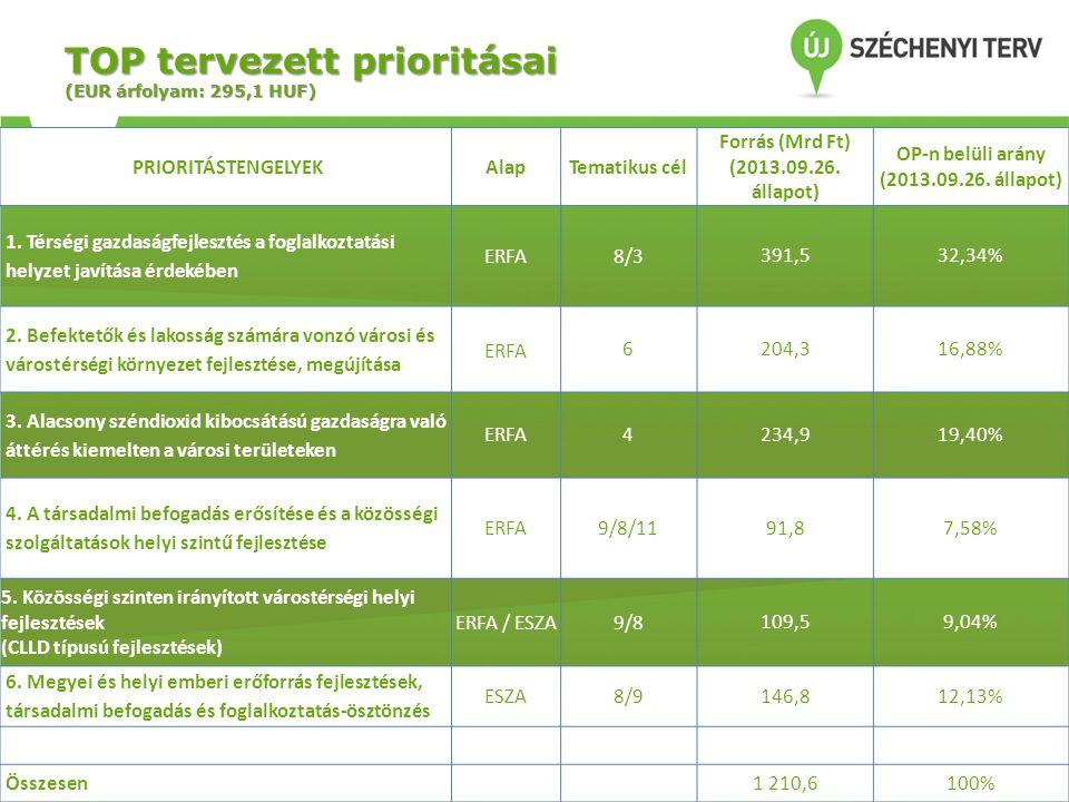 TOP tervezett prioritásai (EUR árfolyam: 295,1 HUF) PRIORITÁSTENGELYEKAlapTematikus cél Forrás (Mrd Ft) (2013.09.26. állapot) OP-n belüli arány (2013.